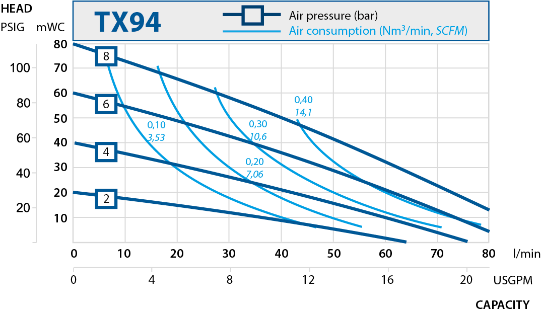 TX94 performance curve 2019