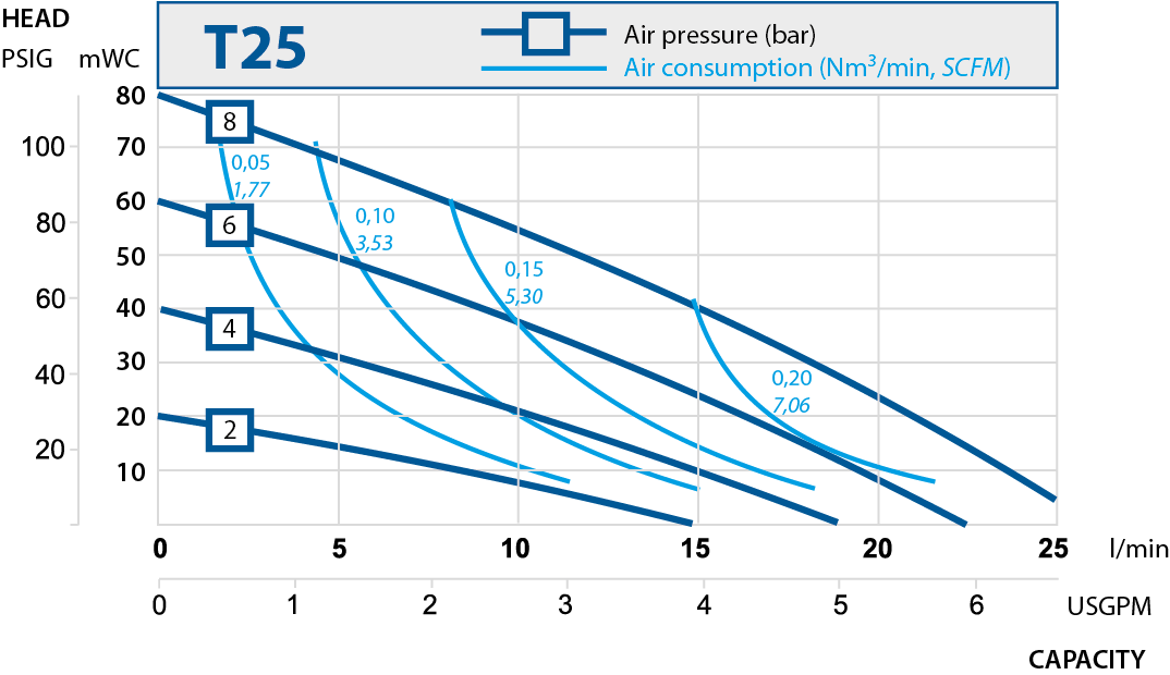 T25 performance curve 2019