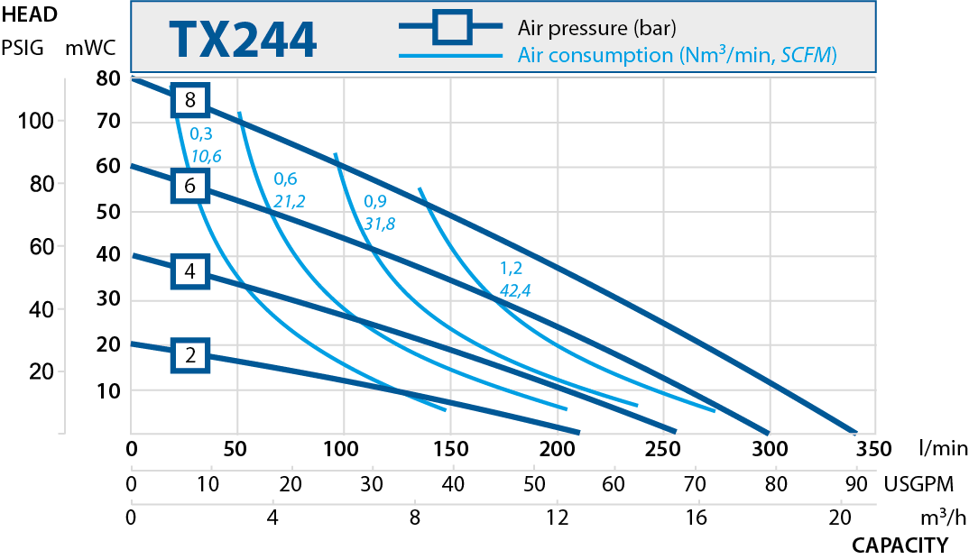 TX244 performance curve 2019